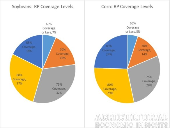RP Coverage Levels. 2014. agricultural economic insights