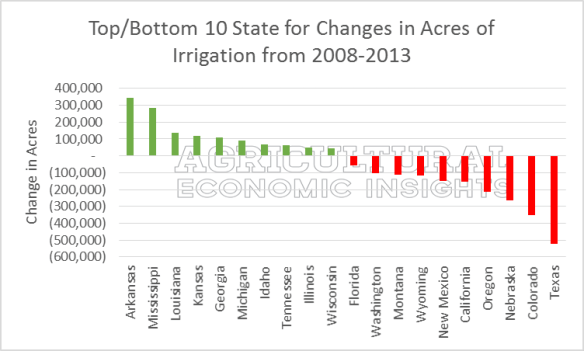 Changes in irrigated acres. USDA. Irrigation Trends. Ag Trends. Agricultural Economics Insights.