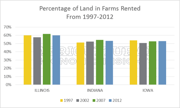 Farmland Ownership Trends. IN IL IA. Agricultural Economic Insights