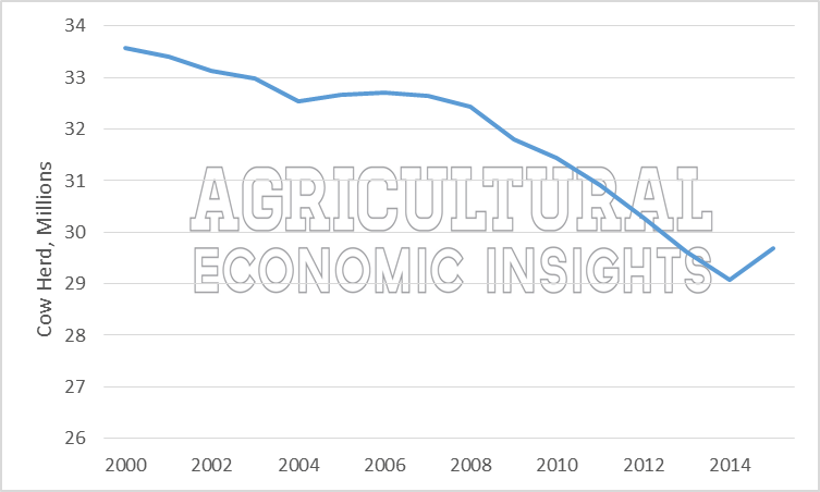 Figure 1. U.S. Cow herd, 2000-2015. Cattle. Cow herd. Ag Trends. Agricultural Economic Insights.