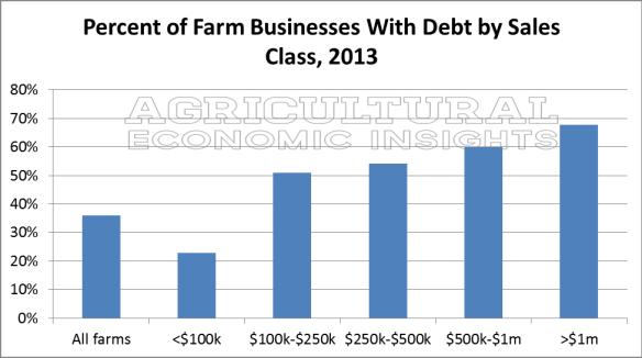 Farm Debt. Farm Size. Large Farms. Ag Trends. Agricultural Economic Insights.