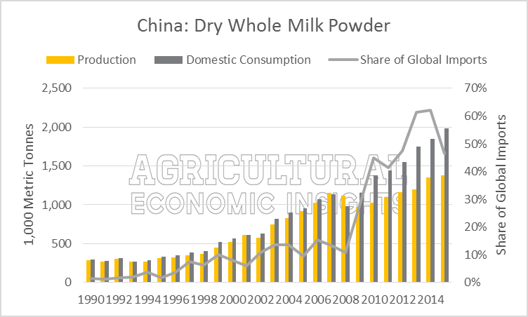 Powder Milk China Production, Consumption, Imports. Ag Trends. Agricultural Economic Insights