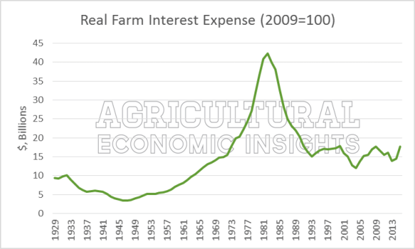Farm, Agriculture, Interest Rates, Interest Expense, Farm Debt, Farm Financial Crisis, Ag Trends, Agricultural Economic Insights