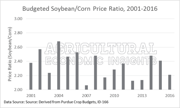 Soybean/Corn Price Ratio. Ag Trends. 2016. Agricultural Economic Insights. 2016 Corn Soybeans
