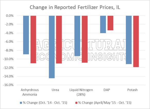 Illinois Fertilizer Prices. Nitrogen. Phosphorus, Potassium. Ag Trends. Agricultural Economic Insights