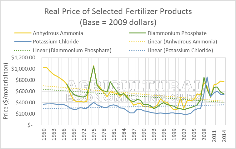real prize selected fertilizer products