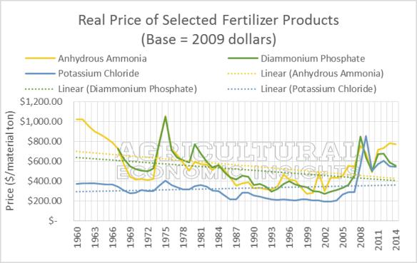 US Fertilizer Prices. Nitrogen. Phosphorus, Potassium. Potash. Ag Trends. Agricultural Economic Insights
