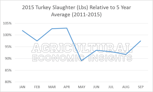 Turkey Production. Avian Flu. 2015. Ag Trends. Agricultural Economic Insights