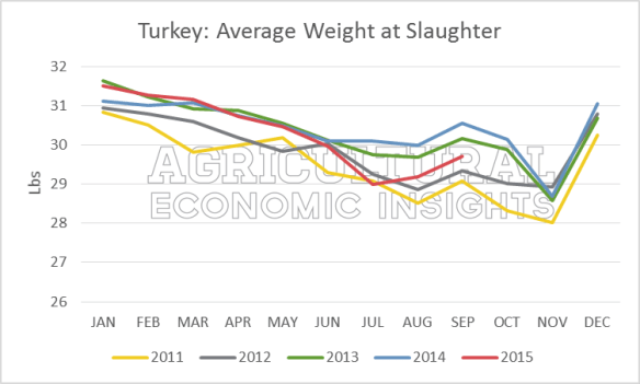 Turkey Production. Average Weight. 2015. Avian Flu. Ag Trend. Agricultural Economic Insights