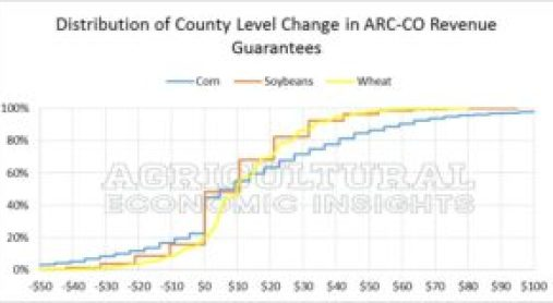 Distribution of Rev Changes. ARC-CO Revenue