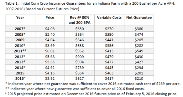 Crop Insurance Price Guarantees 2016. Ag Trends. Agricultural Economic Insights
