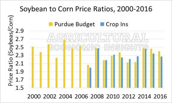 Corn and Soybean Price Ratios. Ag Trends. Agricultural Economic Insights