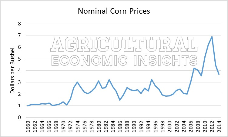 Nominal Corn Prices. Agriculture and Inflation. Ag Trends. Agricultural Economic Insights