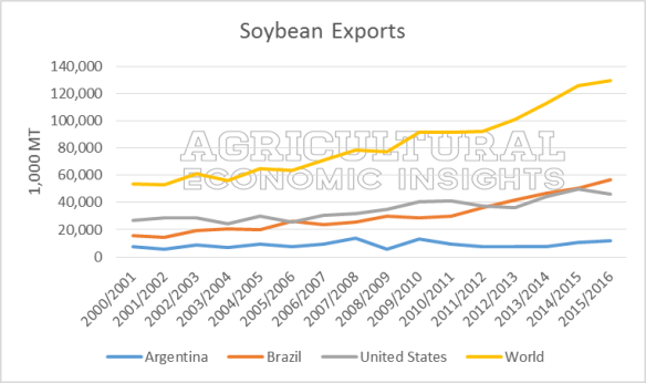 Soybean Exports. Ag Trends. Agricultural Economics