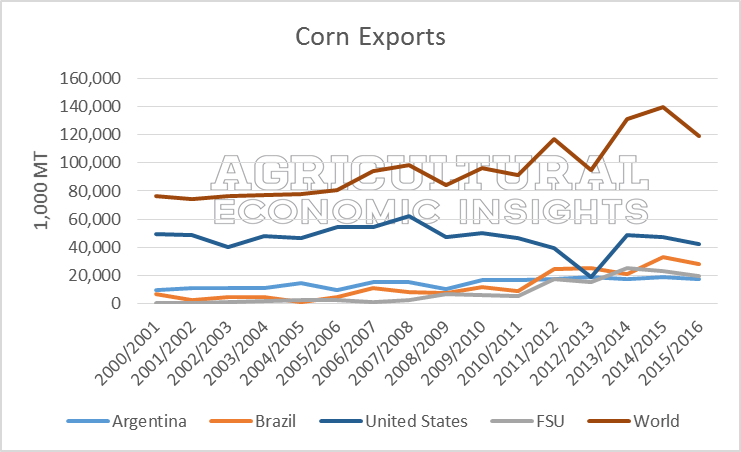 Corn Exports. Ag Trends. Agricultural Economic Insights
