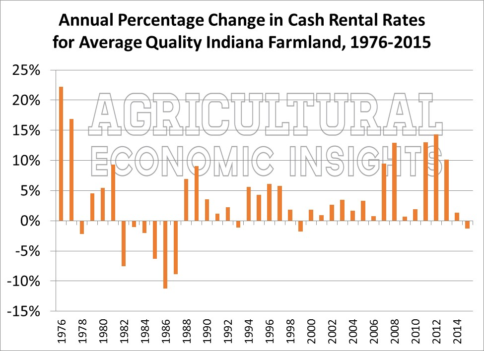 Farmland Cash Rents. Ag Economic Insights. Ag Trends
