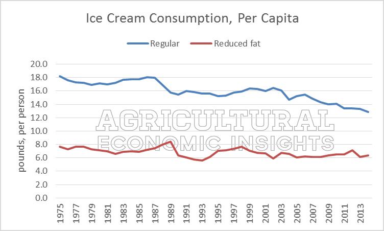 icecream per capita consumption The united states of america has the world's highest ice-cream consumption,  totaling about 24 liters per capita per year europe's average consumption is.