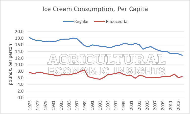 Dairy Consumption Trends. Agricultural Economic Insights. Ag Trends
