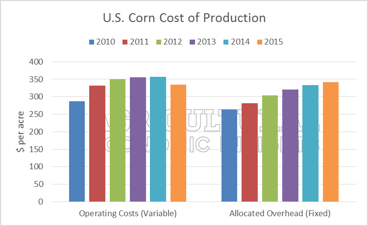 Farm Fixed Expenses. Ag Trends. Agricultural Economic Insights