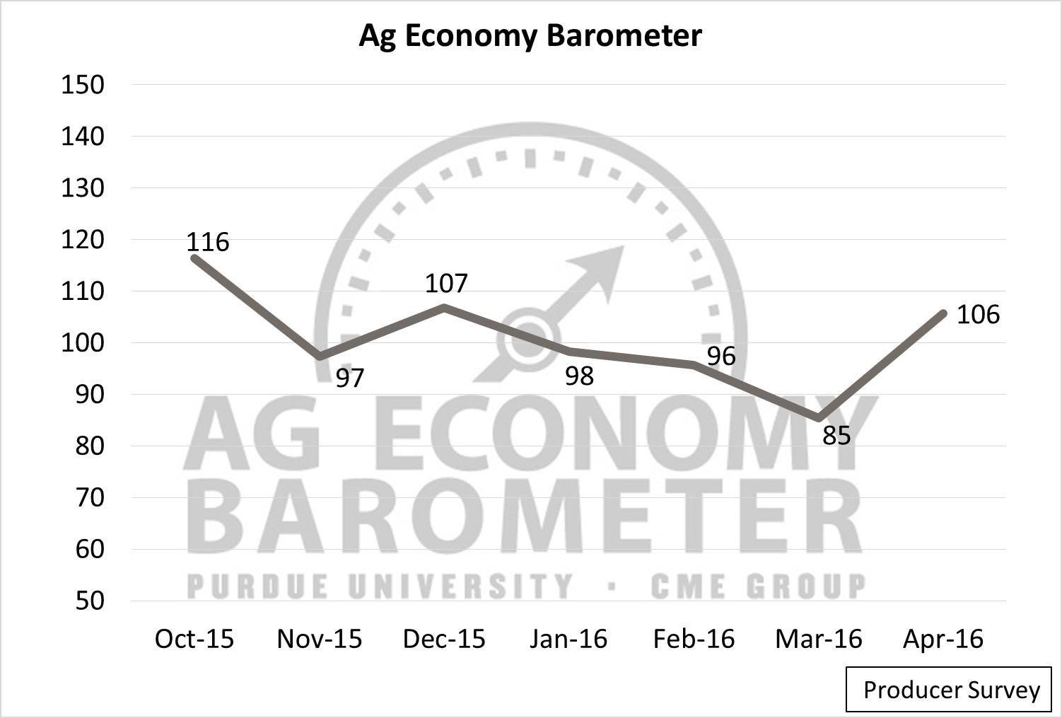 Ag Sentiment. Ag Trends. Agricultural Economic Insights