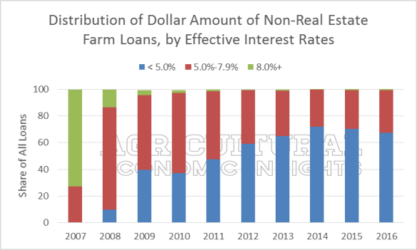 Farm Interest Rates. Average. Distribution of Rates. Ag Trends. Agricultural Economic Insights