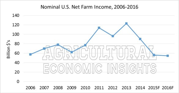 Nominal Net Farm Income. Ag Trends. Agricultural Economic Insights