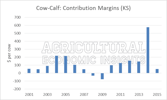 Cow-Calf financial conditions. Ag Trends. Agricultural Economic Insights