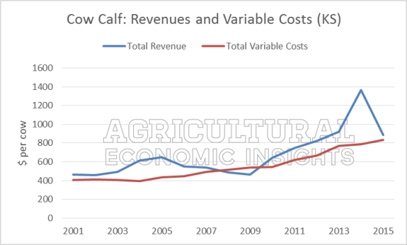 Cow-Calf Profitability. Ag Trends. Agricultural Economic Insights