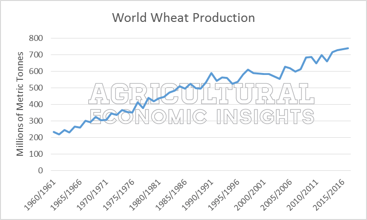 World Wheat Trends. Ag Economic Insights. Ag Trends.