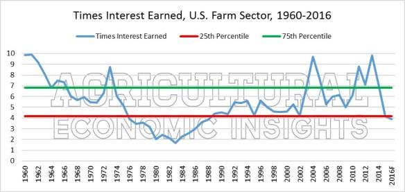 Figure 3 Times Interest