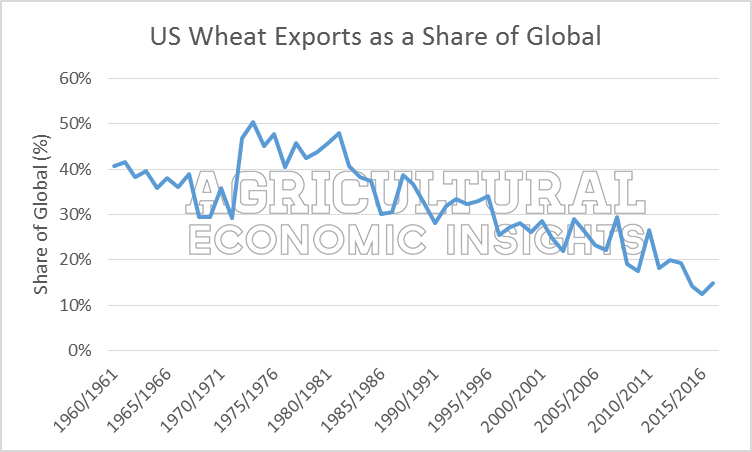 World Wheat Trends. Ag Economic Insights. Ag Trends
