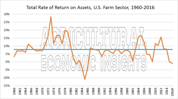 Farm Rates of Return. Return on Assets. Ag Trends. Ag Economic Insights