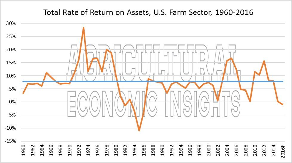 Farm Rates of Return. Return on Assets. Ag Trends. Ag Economic Insights