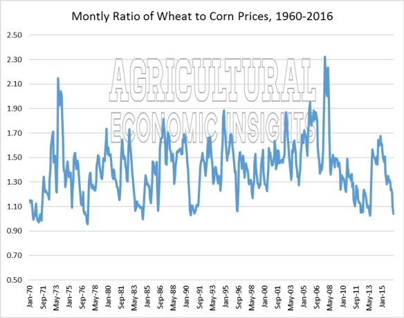 wheat prices. corn to wheat price ratio. ag trends. agricultural economic insights.