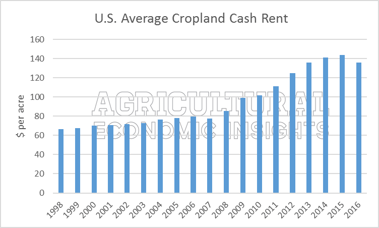 Agricultural Economic Insights Farmland Cash Rental Rates In