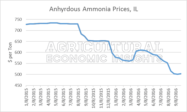 Lower Fertilizer Prices. Ag Trends. Agricultural Economic Insights. Ag Trends. Ag Econ