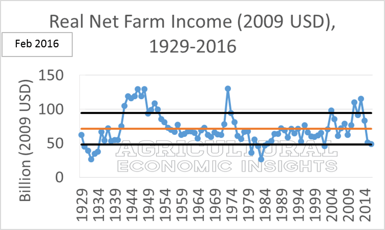 2017 Net Farm Incomes. Ag Trends. Agricultural Economic Insights