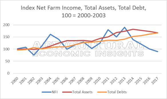 2017 Net Farm Income. Ag Economic Insights. Ag Trends