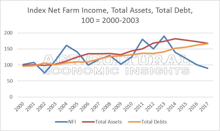 2017 Net Farm Income. Ag Economic Insights. Ag Trends