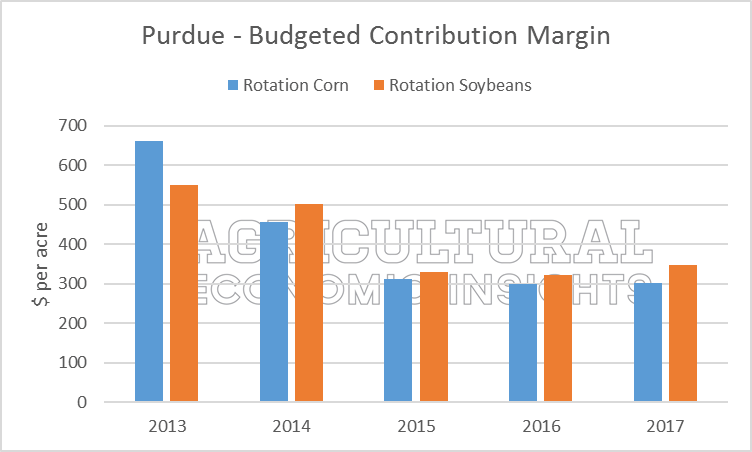 Soybean Acres in 2017. Ag Trends. Agricultural Economic Insights