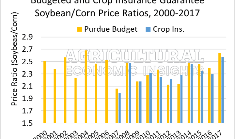 2017 fertilizer prices. agricultural economic insights. ag trends.