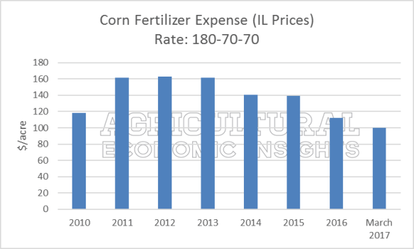 2017 fertilizer prices. ag trends. agricultural economic insights.