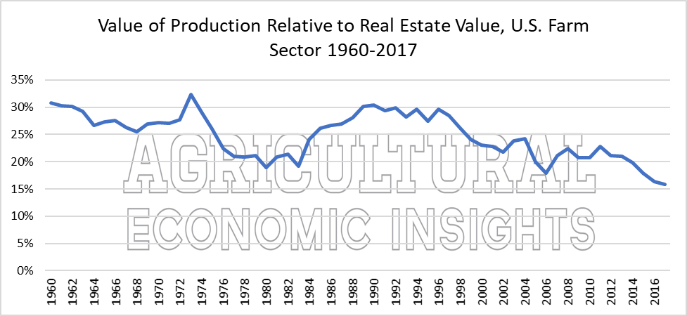 Farm Real Estate Values. Value of Farm Production. Ag Trends. Agricultural Economic Insights