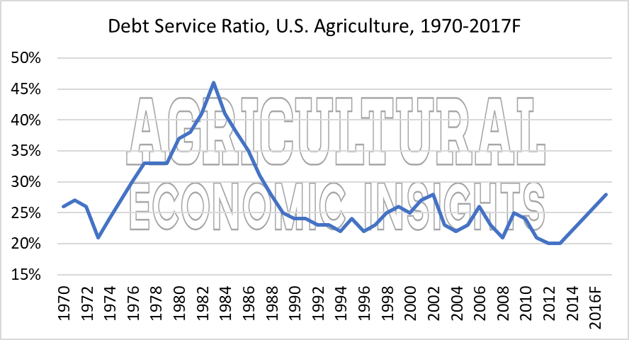 Debt Repayment Capacity. Ag Trends. Agricultural Economic Insights