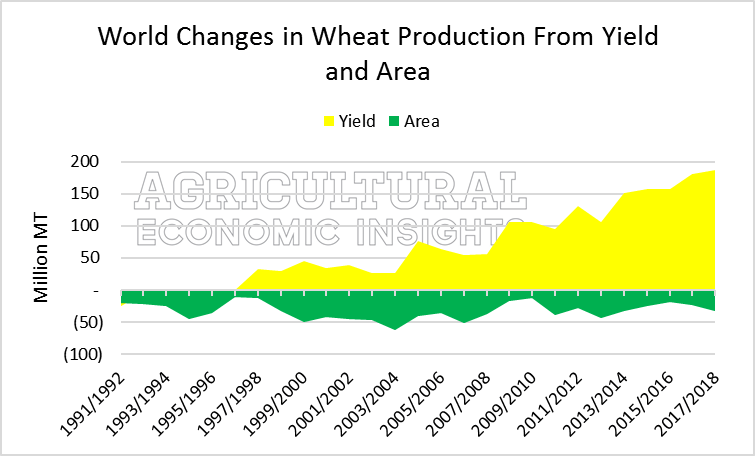 Global Wheat Production. Ag Trends. Ag Economic Insights