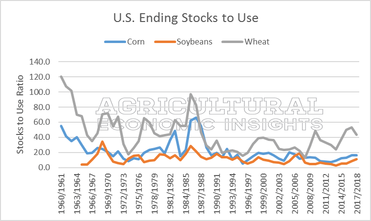 Ending stocks. corn wheat soybeans. agricultural economic insights. ag trends. 2016 2017