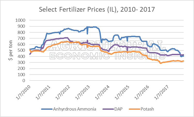2018 fertilizer prices. Ag economic insights. ag trends