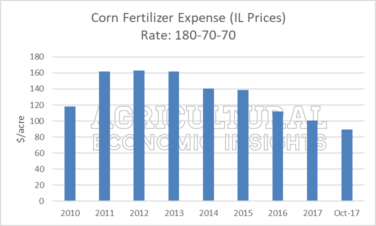 Ag trends. ag economic insights. 2018 fertilizer prices