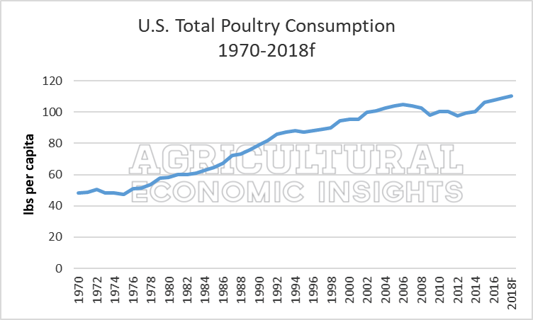 Ag Economic Insights. Ag Trends. 2018. US Meat Consumption