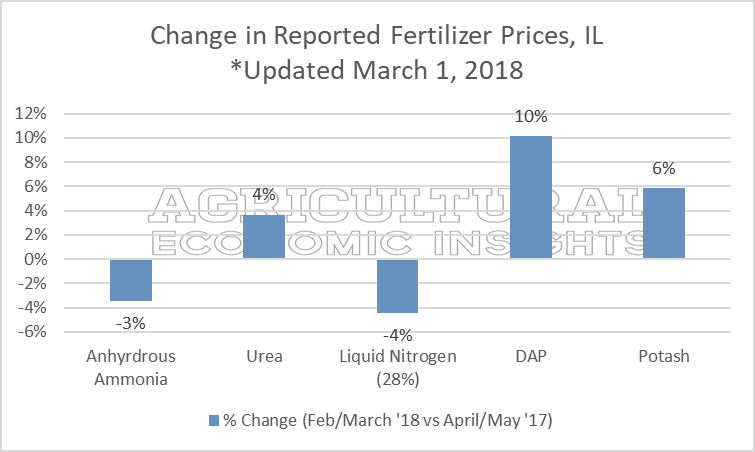 2018 fertilizer prices. ag trends. agricultural economic insights